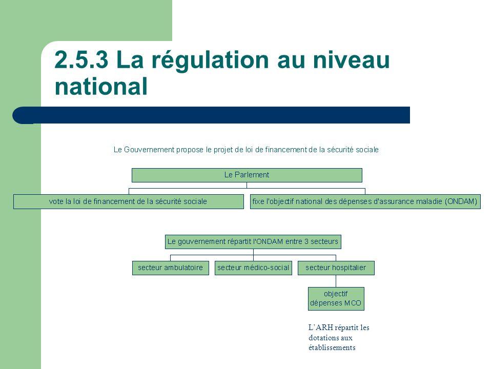2.5.3 La régulation au niveau national