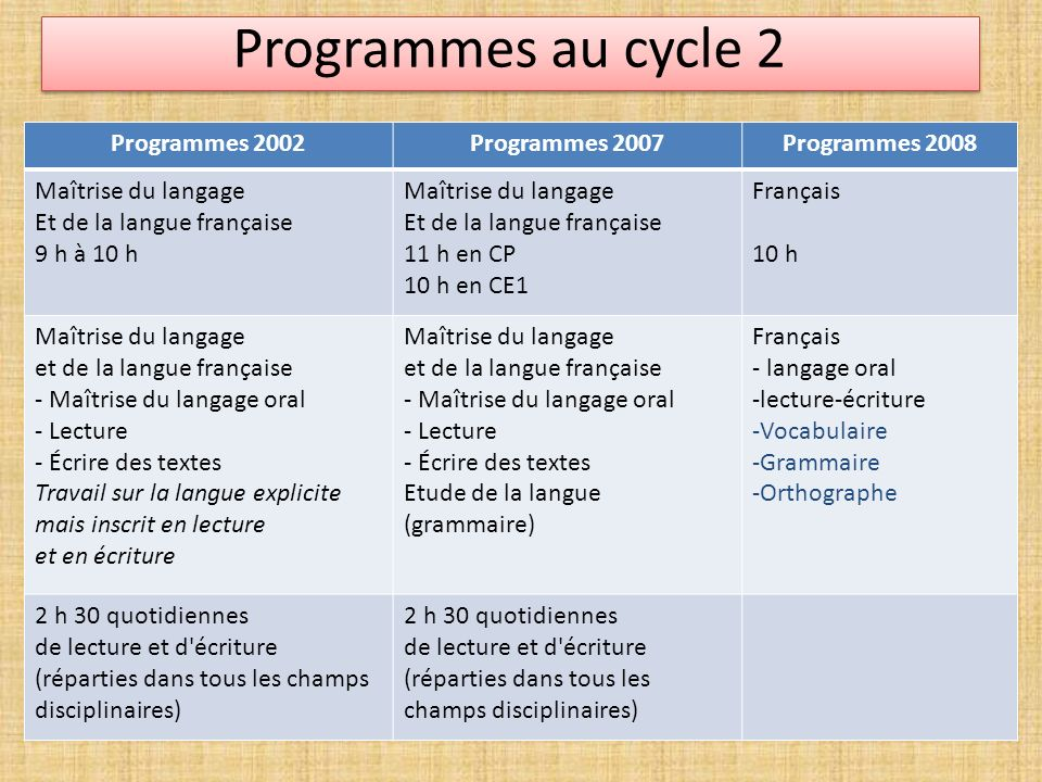 Programmes au cycle 2 Programmes 2002 Programmes 2007 Programmes 2008