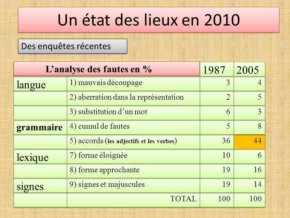 Un état des lieux en 2010 signes lexique langue 2005 1987