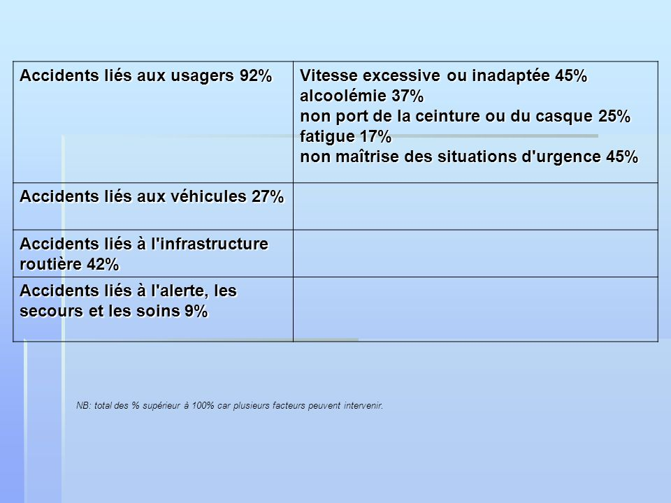 Accidents liés aux usagers 92% Vitesse excessive ou inadaptée 45%