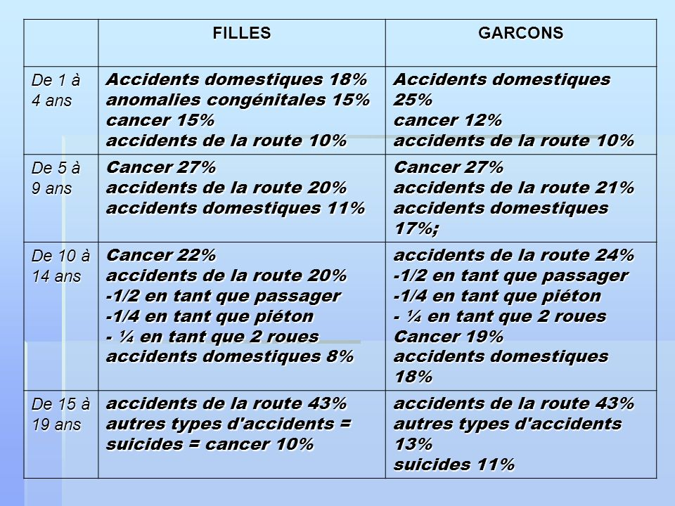 Accidents domestiques 18% anomalies congénitales 15% cancer 15%