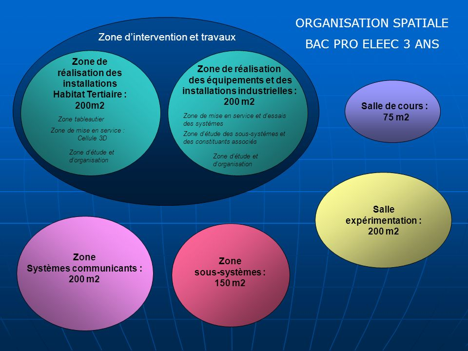 ORGANISATION SPATIALE BAC PRO ELEEC 3 ANS