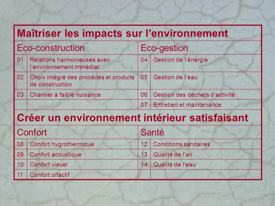 Maîtriser les impacts sur l'environnement
