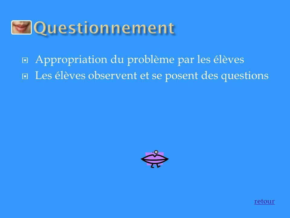 Questionnement Appropriation du problème par les élèves