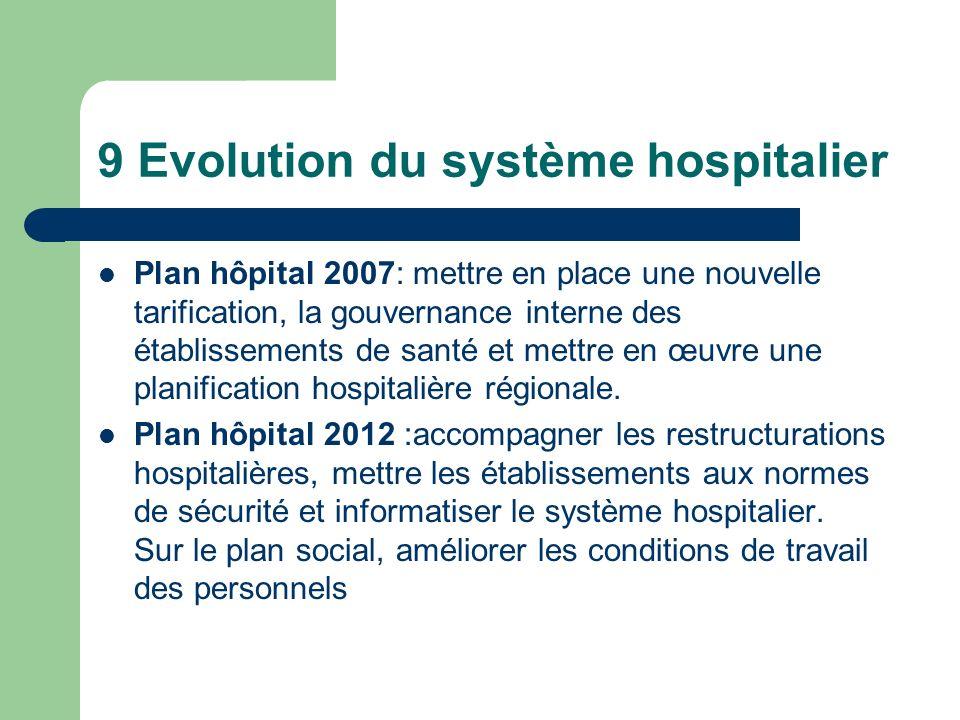 9 Evolution du système hospitalier
