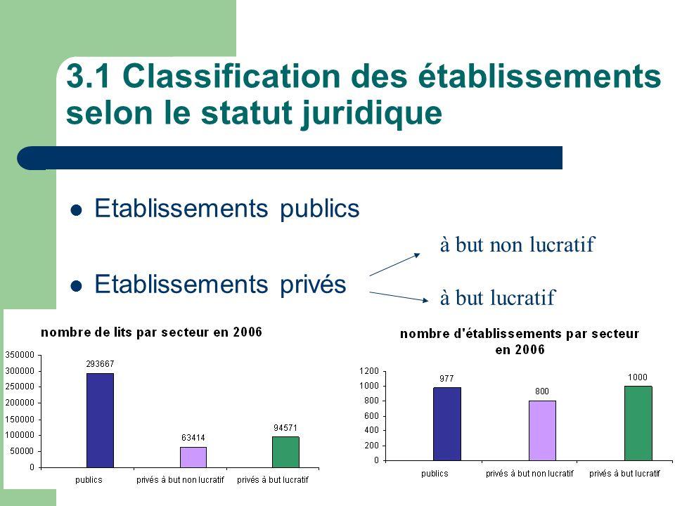 3.1 Classification des établissements selon le statut juridique
