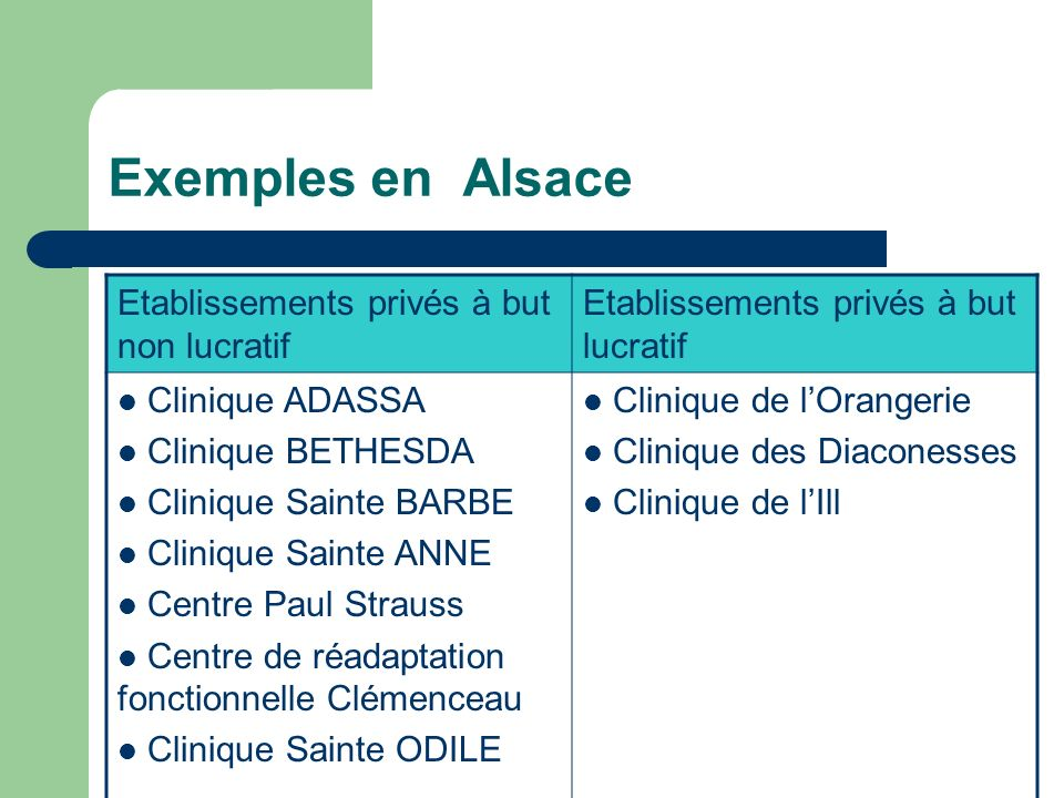 Exemples en Alsace Etablissements privés à but non lucratif
