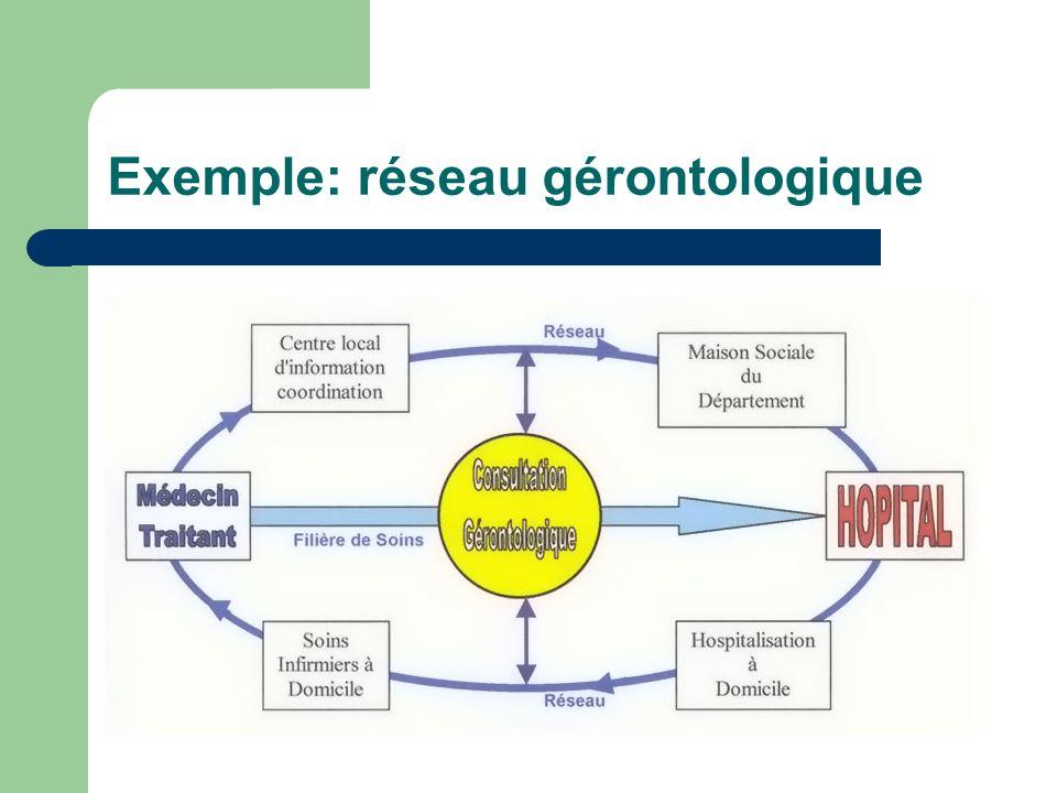 Exemple: réseau gérontologique