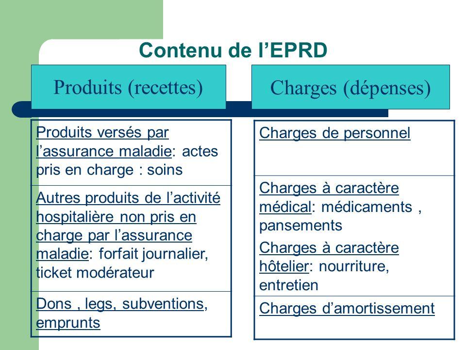 Contenu de l'EPRD Produits (recettes) Charges (dépenses)
