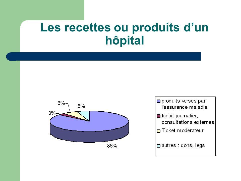 Les recettes ou produits d'un hôpital