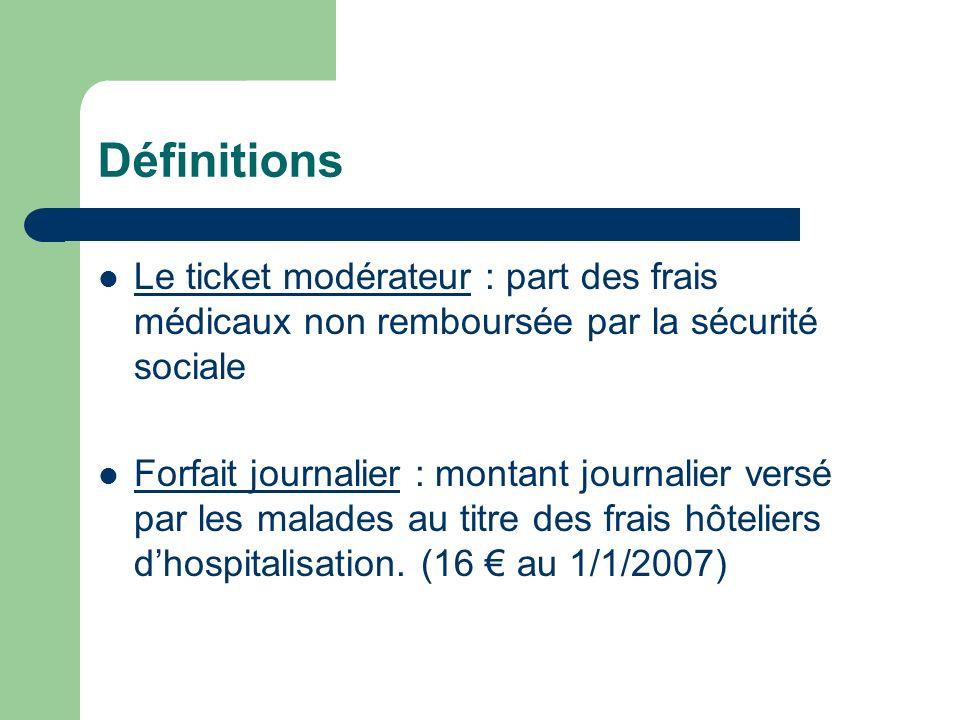 Définitions Le ticket modérateur : part des frais médicaux non remboursée par la sécurité sociale.