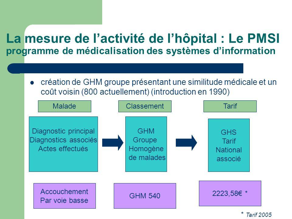 La mesure de l'activité de l'hôpital : Le PMSI programme de médicalisation des systèmes d'information