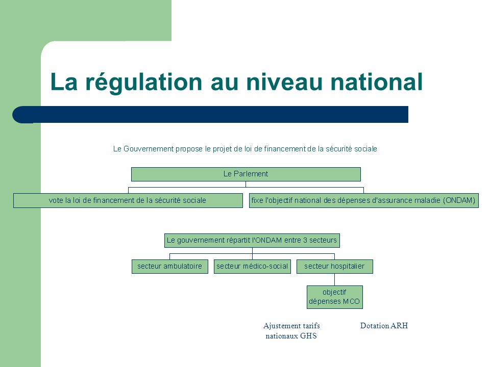 La régulation au niveau national