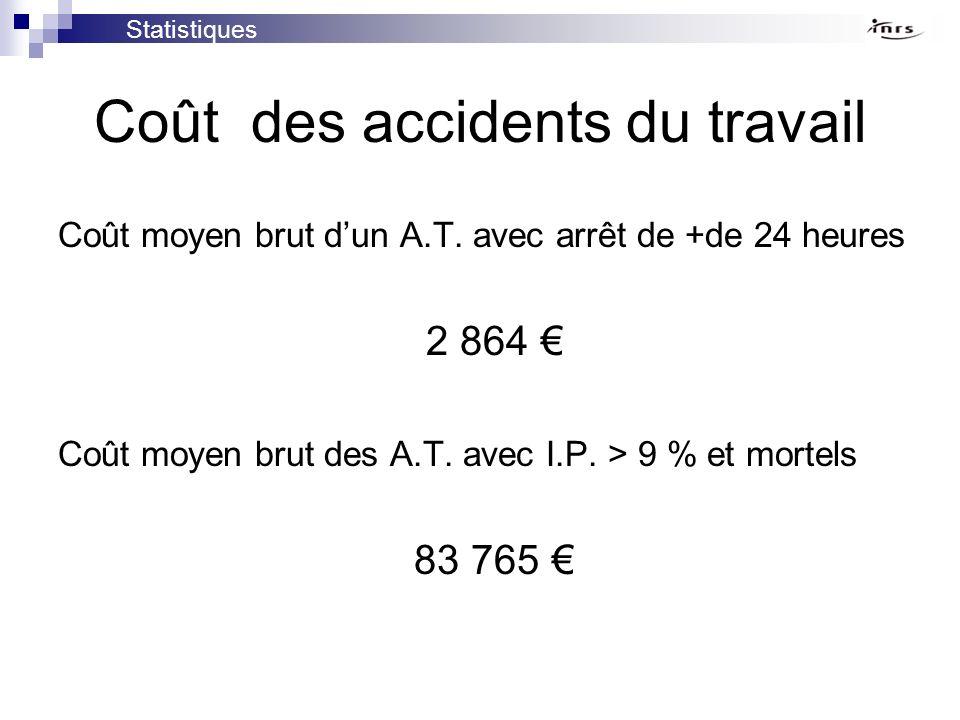Coût des accidents du travail