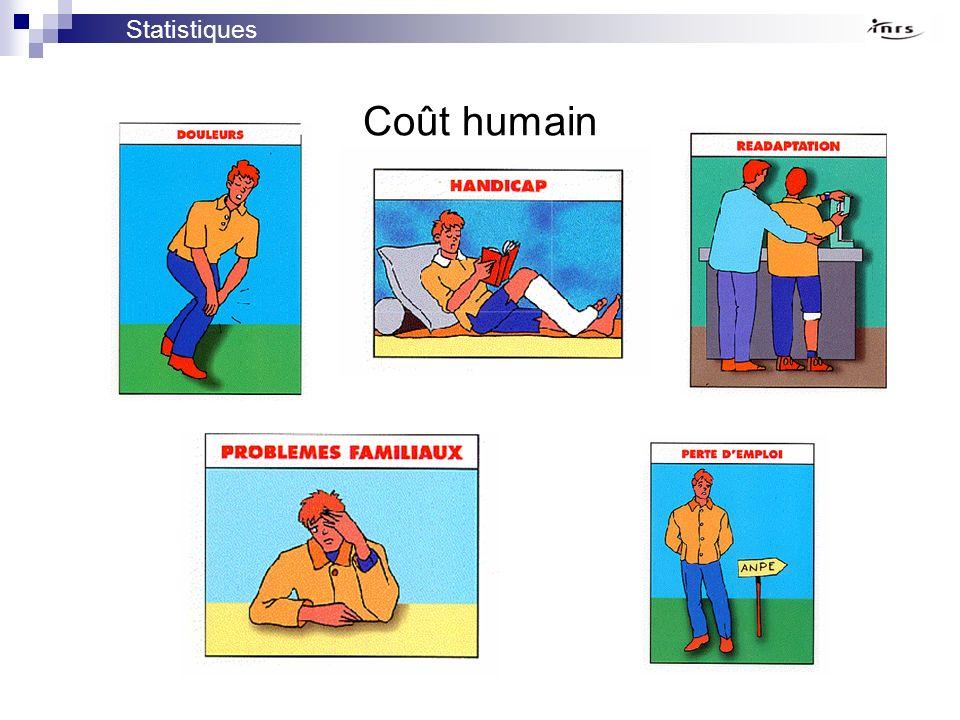 Statistiques Coût humain