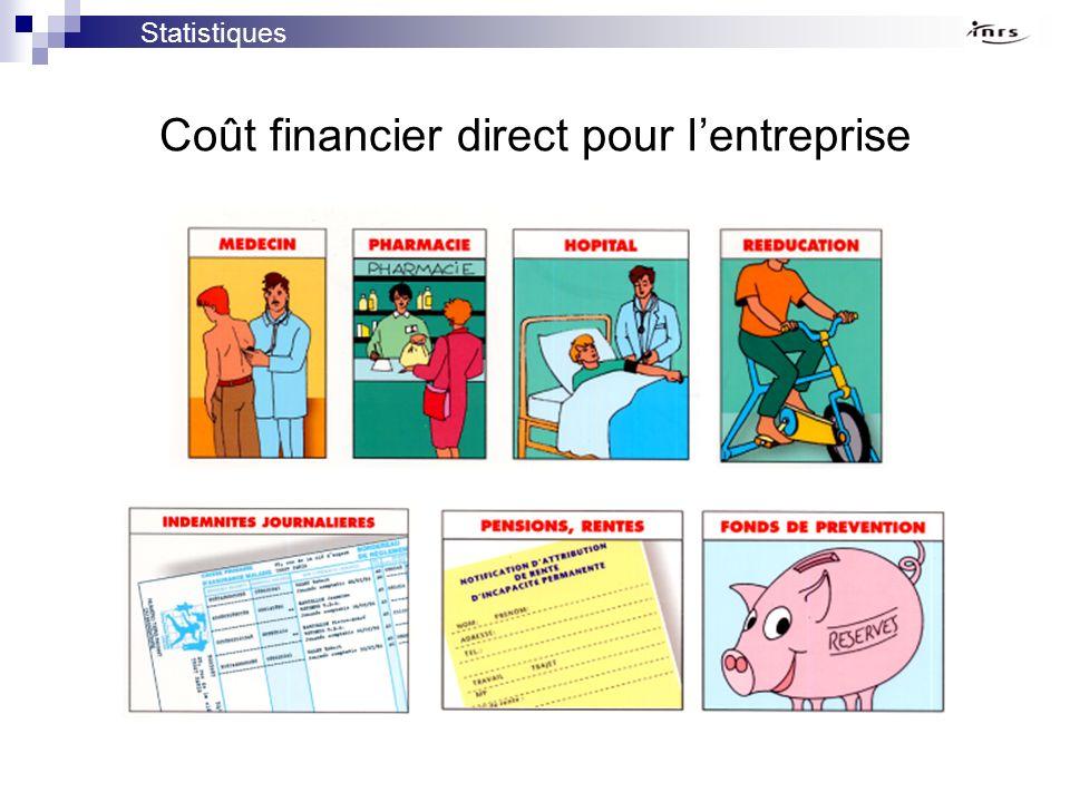 Coût financier direct pour l'entreprise