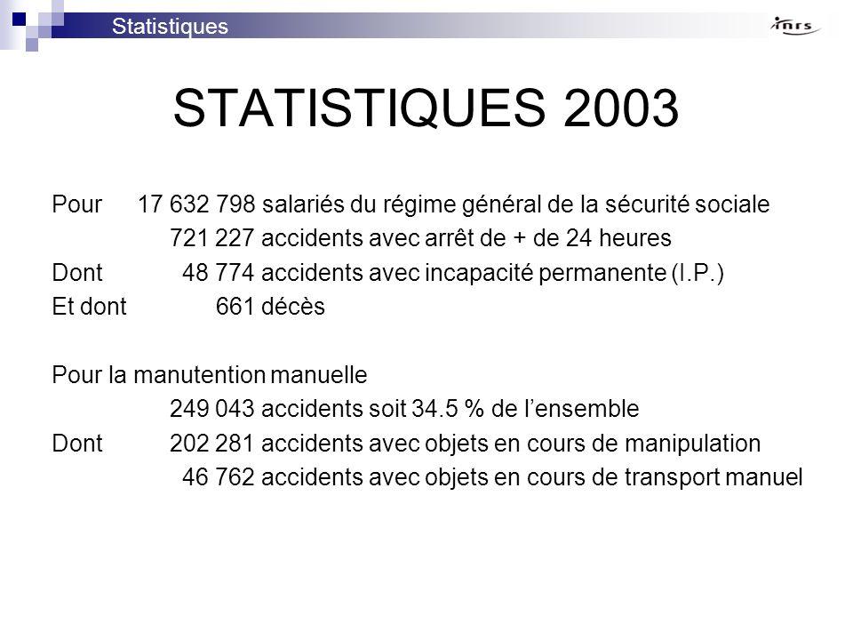 Statistiques STATISTIQUES 2003. Pour 17 632 798 salariés du régime général de la sécurité sociale.