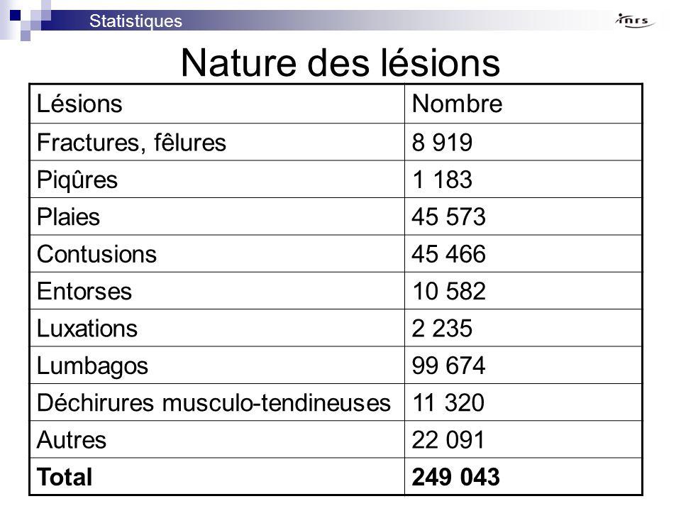 Nature des lésions Lésions Nombre Fractures, fêlures 8 919 Piqûres