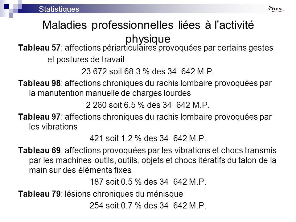 Maladies professionnelles liées à l'activité physique
