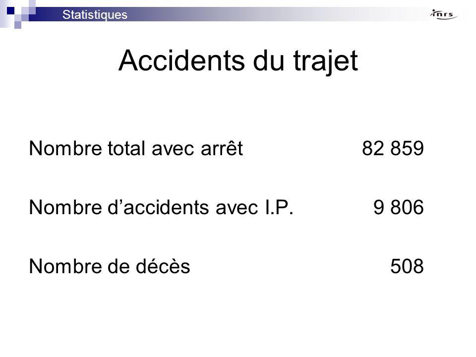 Accidents du trajet Nombre total avec arrêt 82 859