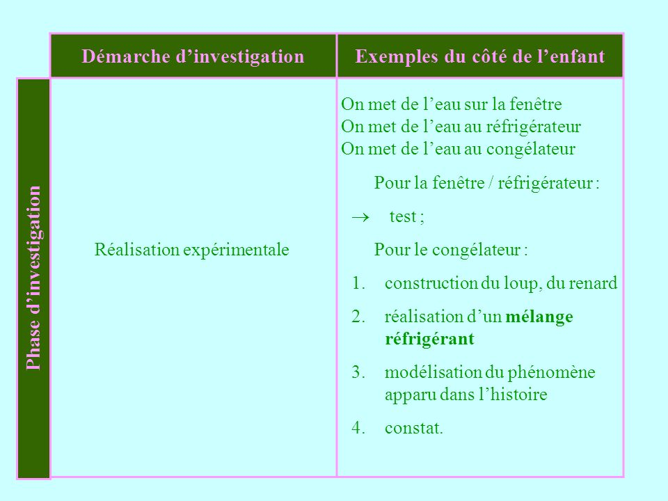 Phase d'investigation