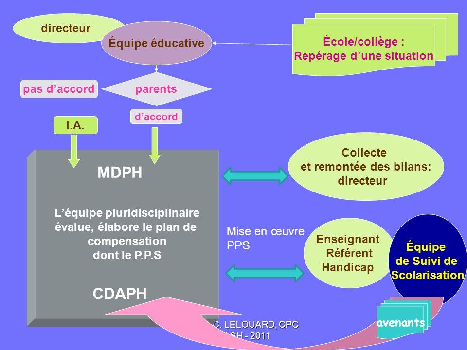 MDPH CDAPH directeur École/collège : Équipe éducative