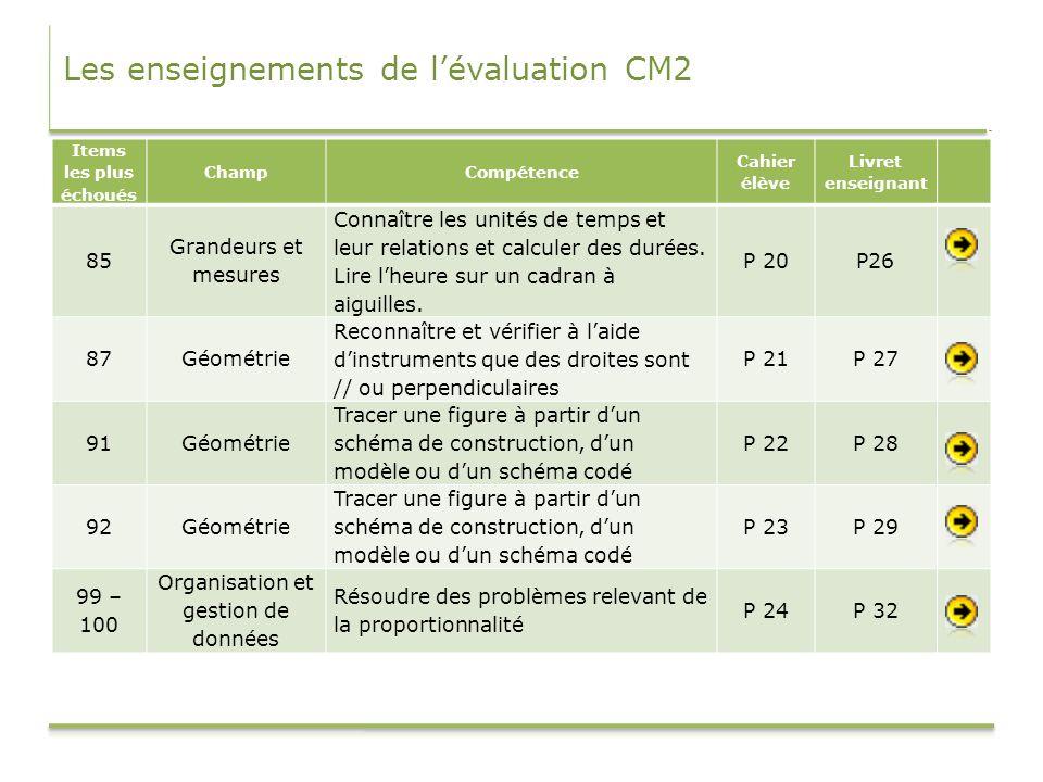 Les enseignements de l'évaluation CM2