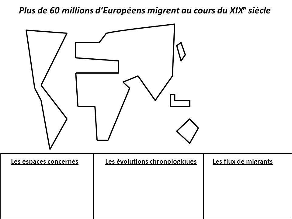 Plus de 60 millions d'Européens migrent au cours du XIXe siècle