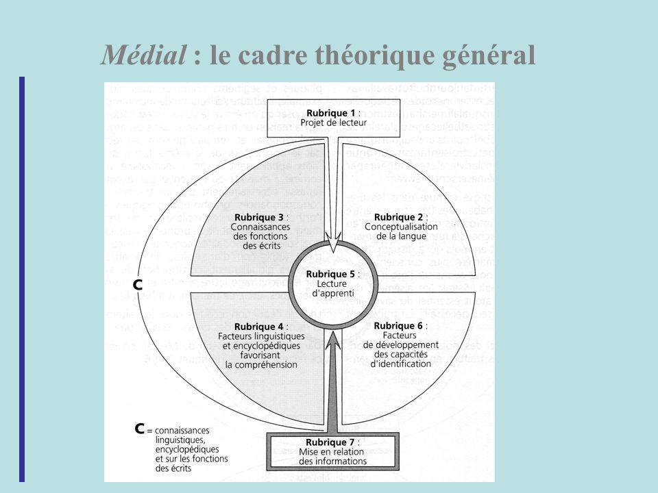 Médial : le cadre théorique général