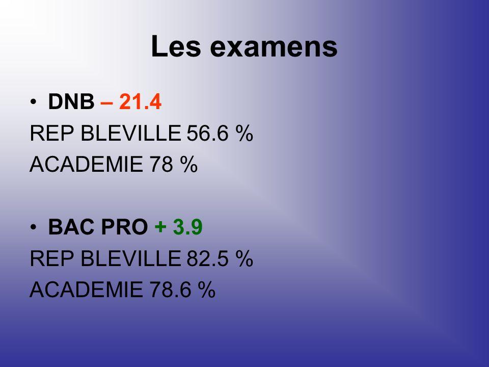 Les examens DNB – 21.4 REP BLEVILLE 56.6 % ACADEMIE 78 % BAC PRO + 3.9