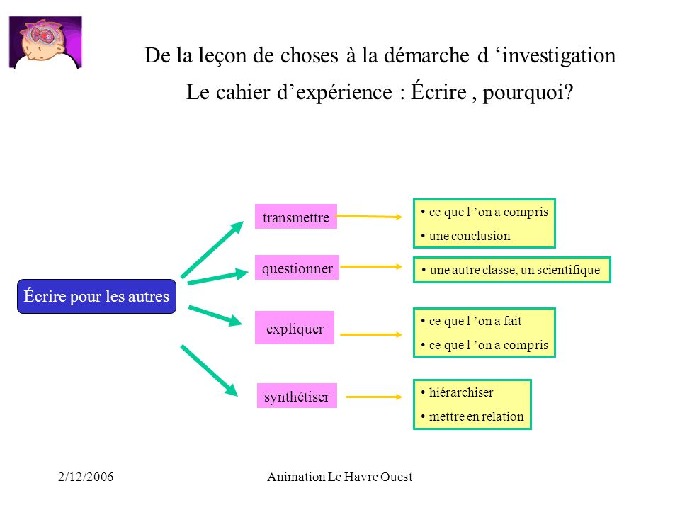 De la leçon de choses à la démarche d 'investigation