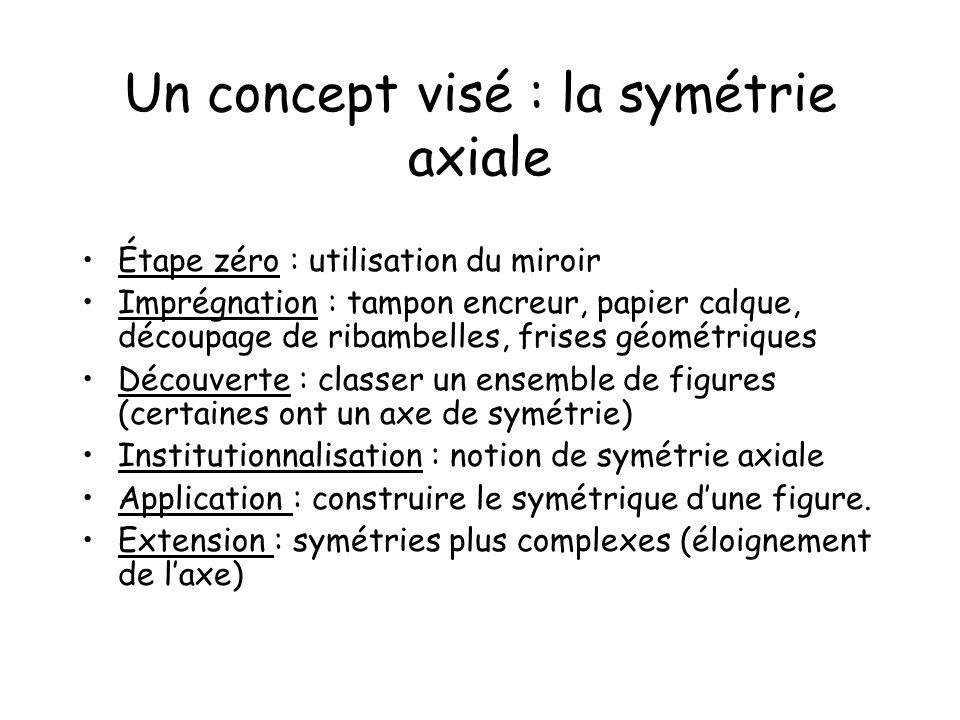 Un concept visé : la symétrie axiale
