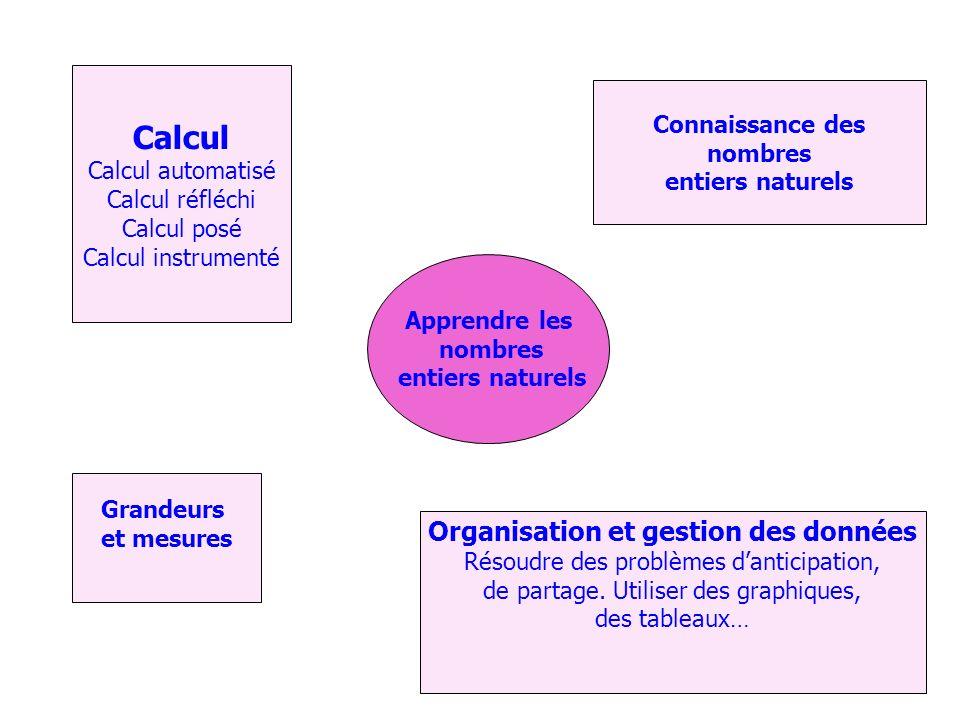Organisation et gestion des données