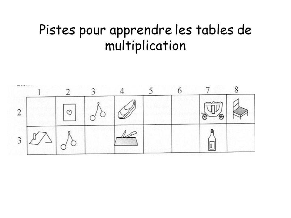 Pistes pour apprendre les tables de multiplication