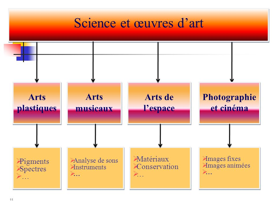 Photographie et cinéma