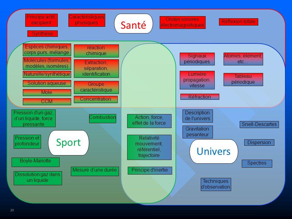 Santé Sport Univers Principe actif, excipient