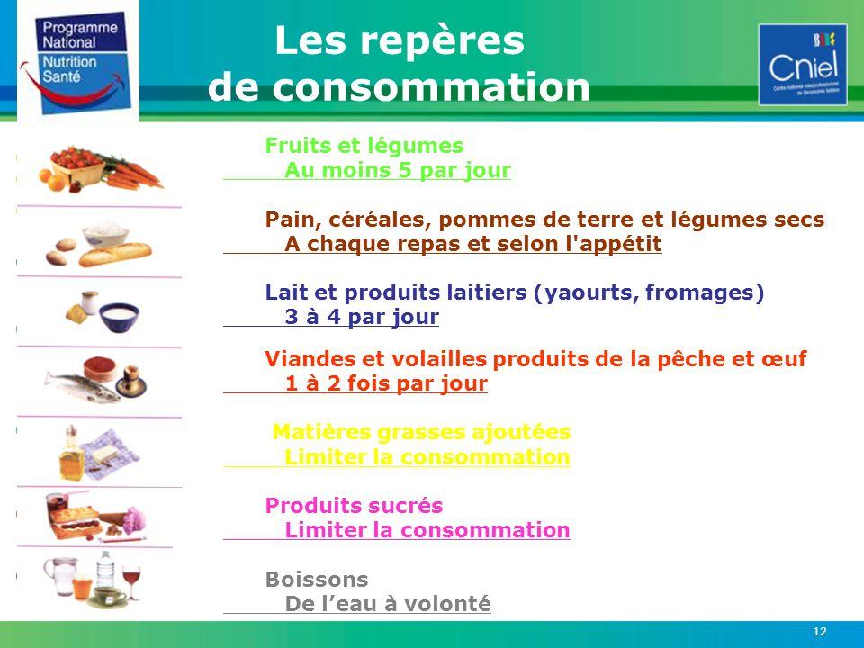 Les repères de consommation