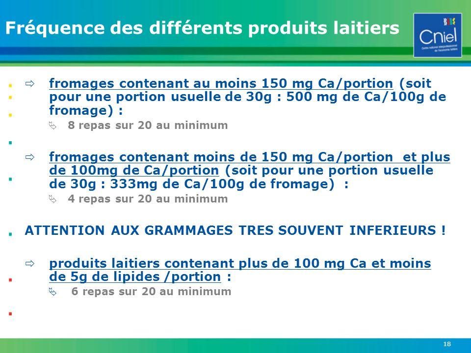 Fréquence des différents produits laitiers