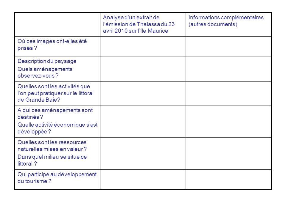 Analyse d'un extrait de l'émission de Thalassa du 23 avril 2010 sur l'île Maurice