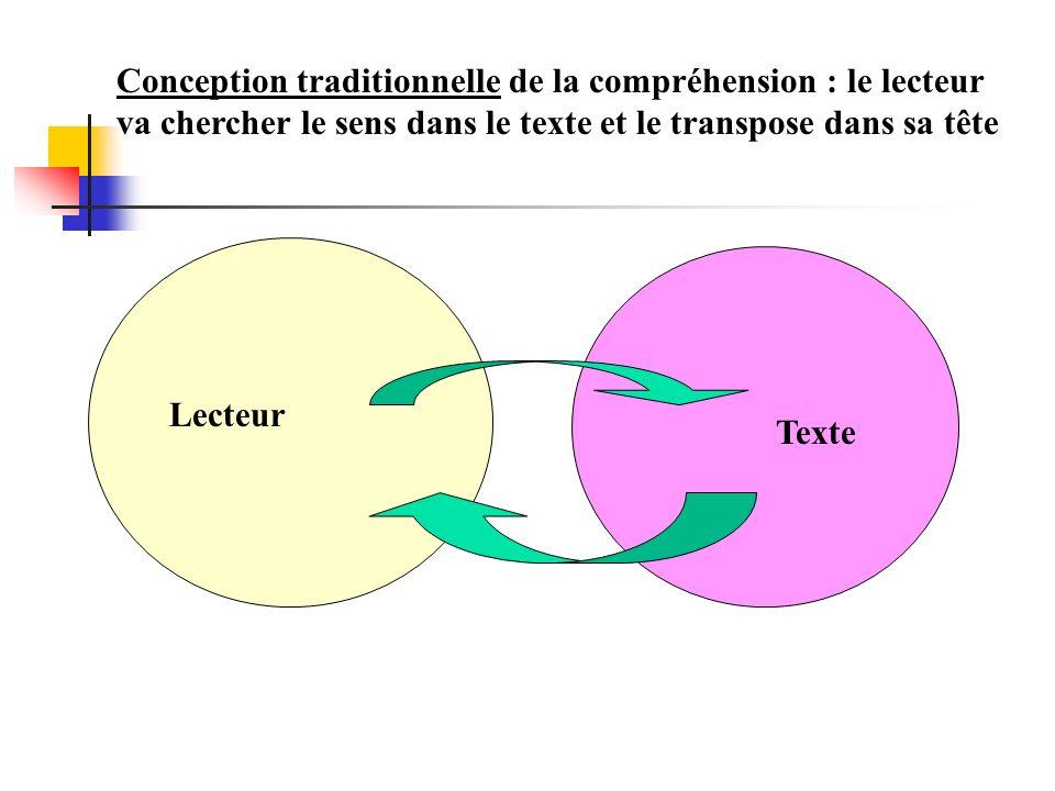 Conception traditionnelle de la compréhension : le lecteur va chercher le sens dans le texte et le transpose dans sa tête