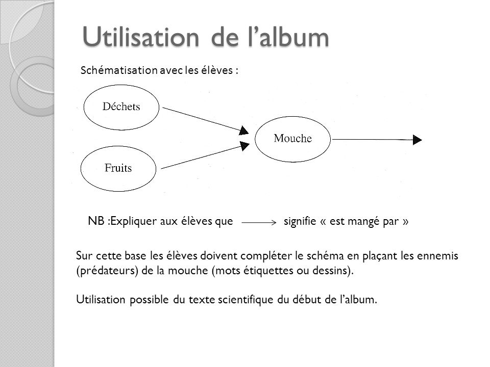 Utilisation de l'album