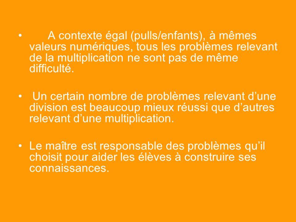 A contexte égal (pulls/enfants), à mêmes valeurs numériques, tous les problèmes relevant de la multiplication ne sont pas de même difficulté.