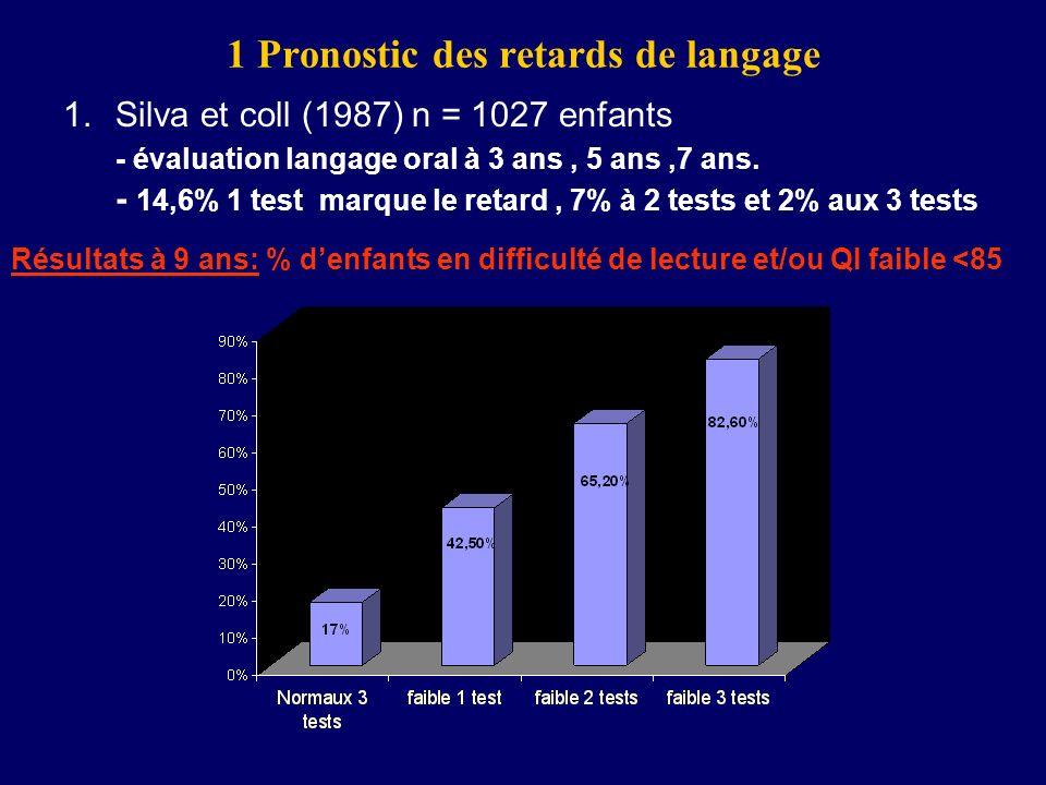 1 Pronostic des retards de langage