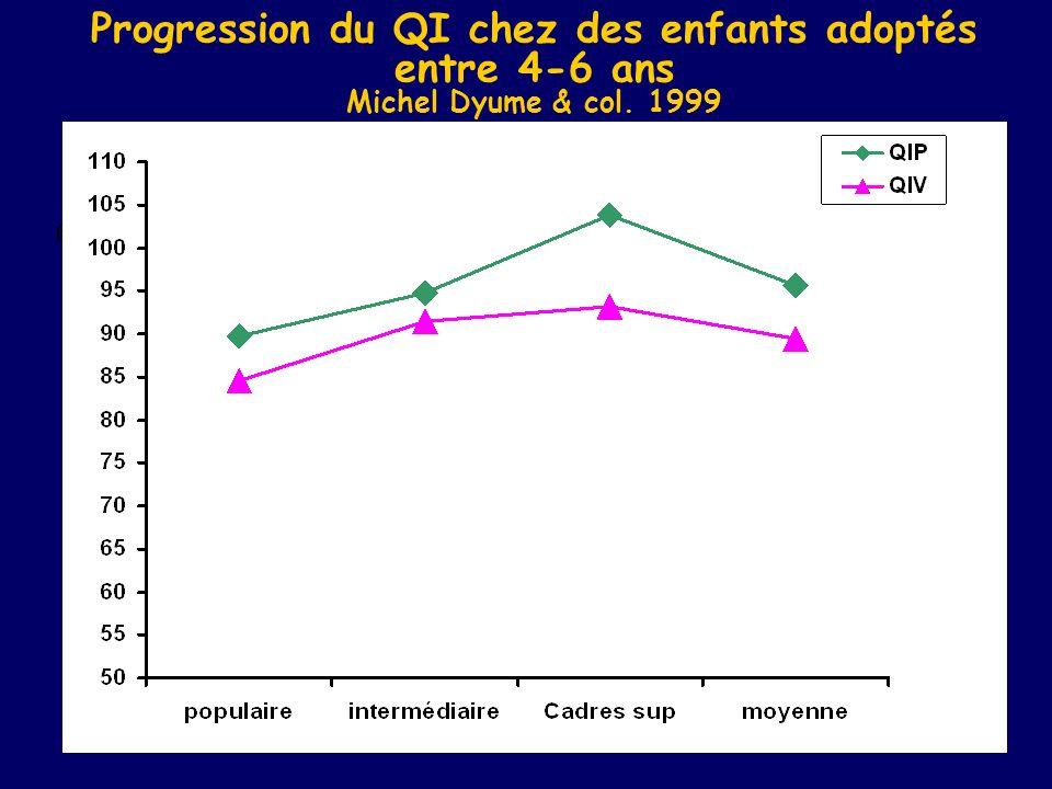 Progression du QI chez des enfants adoptés entre 4-6 ans Michel Dyume & col. 1999