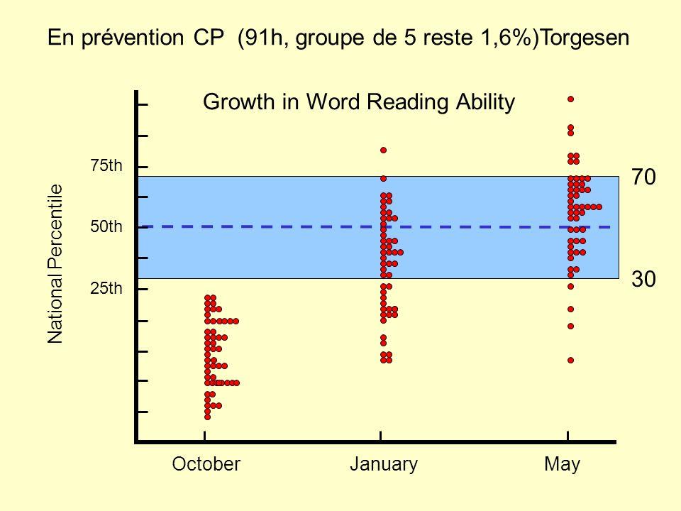 En prévention CP (91h, groupe de 5 reste 1,6%)Torgesen