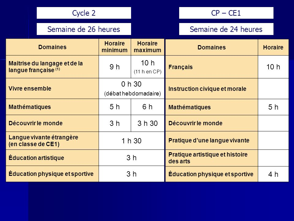 Cycle 2 CP – CE1 Semaine de 26 heures Semaine de 24 heures 9 h