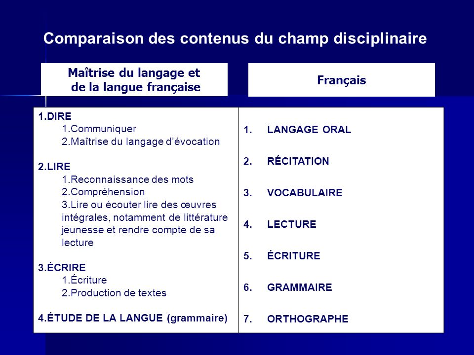 Comparaison des contenus du champ disciplinaire