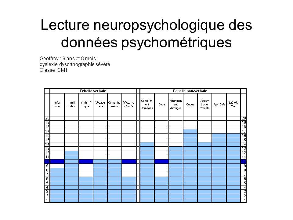 Lecture neuropsychologique des données psychométriques