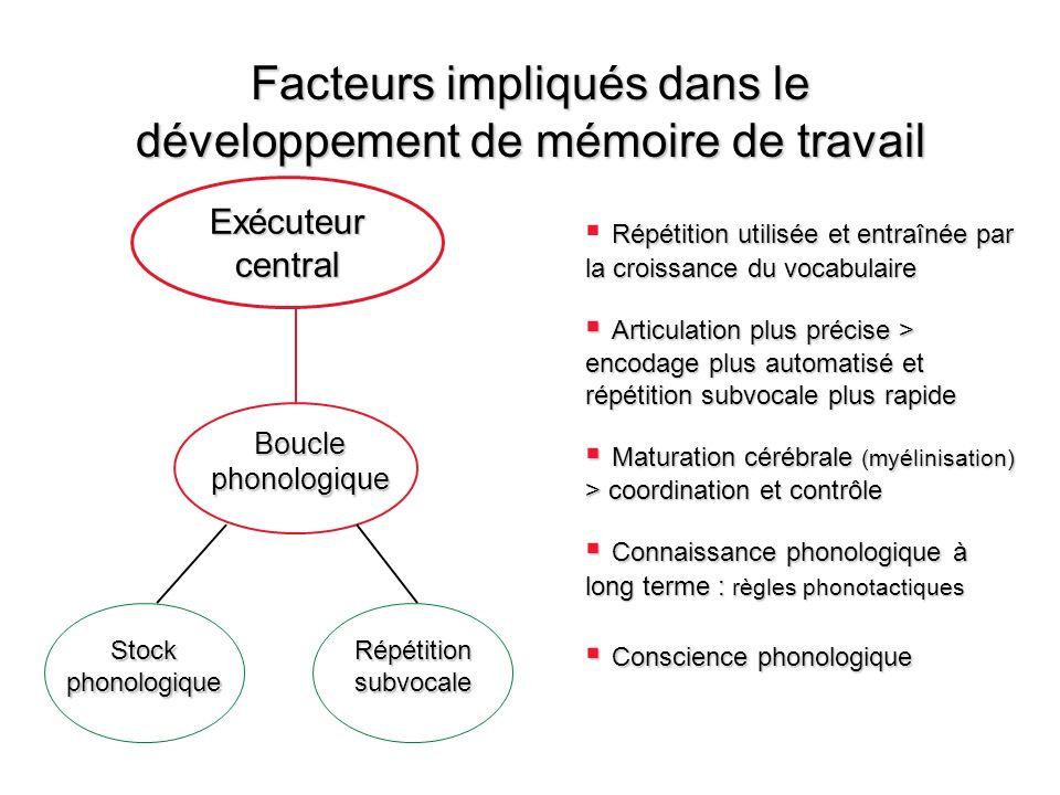 Facteurs impliqués dans le développement de mémoire de travail