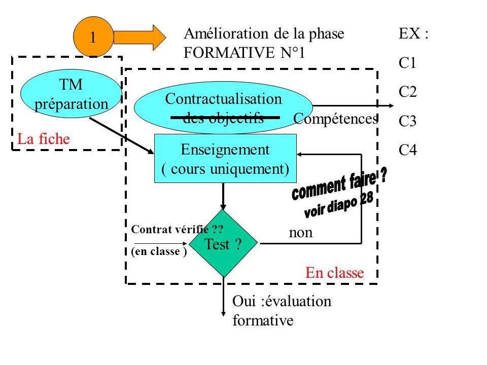 Amélioration de la phase FORMATIVE N°1 EX : C1 C2 C3 C4 TM préparation